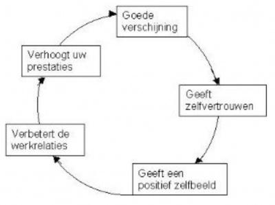 imago-advies_geeft-goede-persoonlijke-presentatie_meer-zelfvertrouwen_positief-zelfbeeld_About-Image_Amstelveen
